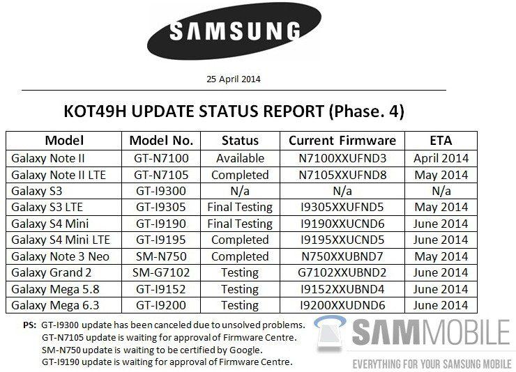 Samsung Android 4.4 KitKat updates list