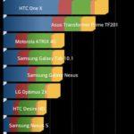 LG Optimus L70 Benchmark