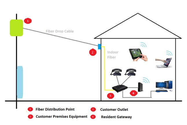 Infrastructure of FTTH