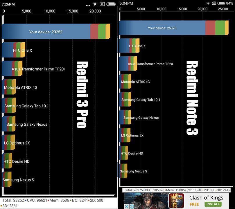 Redmi 3 Pro vs Redmi Note 3 Quadrant