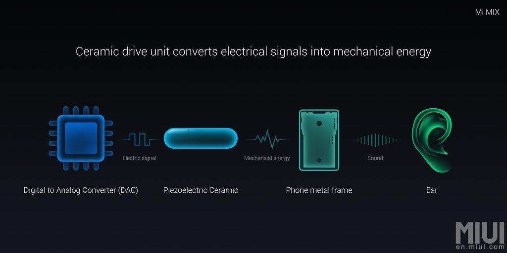Piezoelectric ceramics driver on Mi MIX