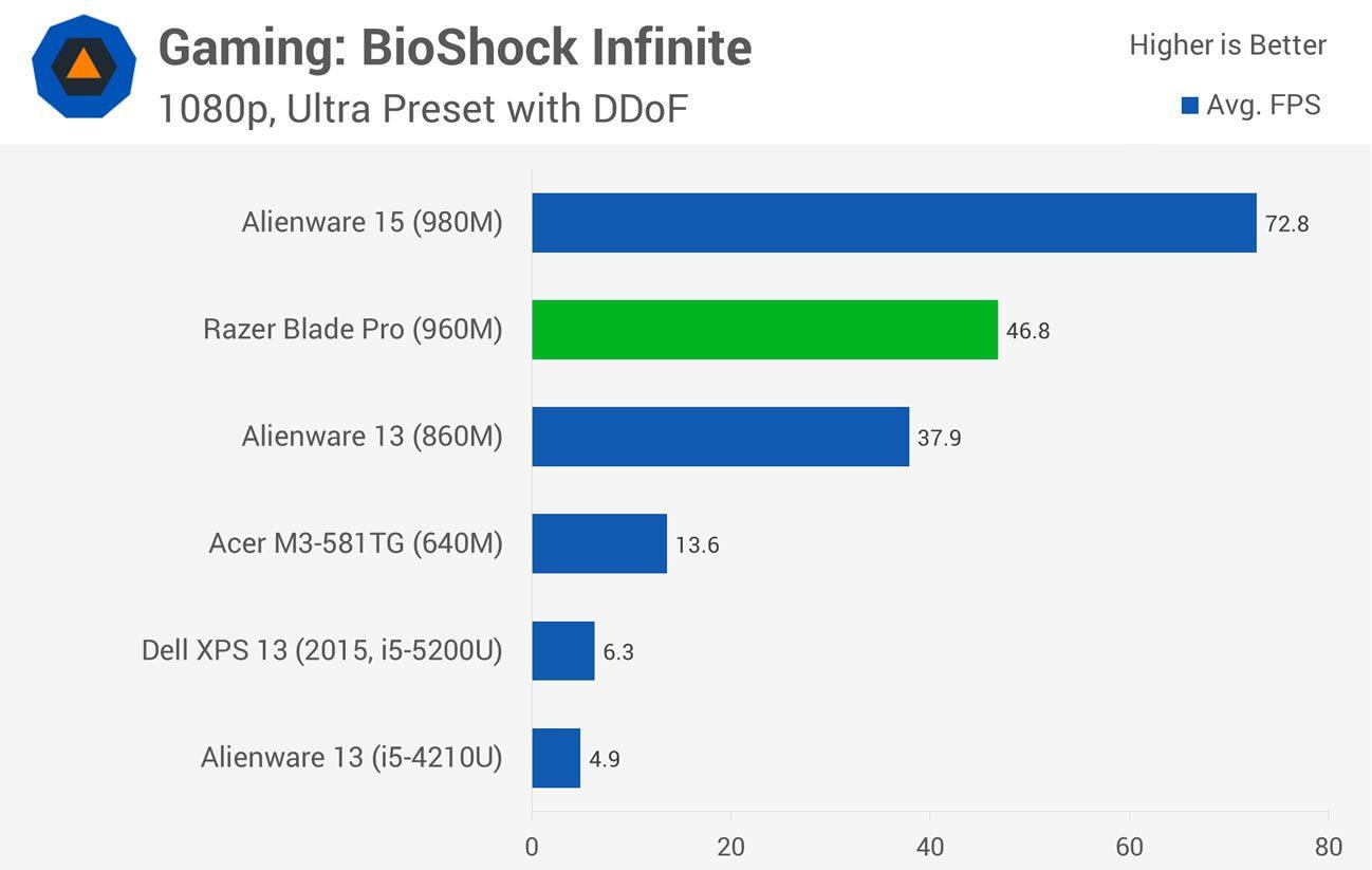 GPU benchmarks