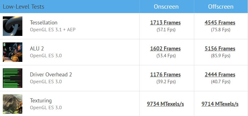 Qualcomm Snapdragon 835 benchmark Scores
