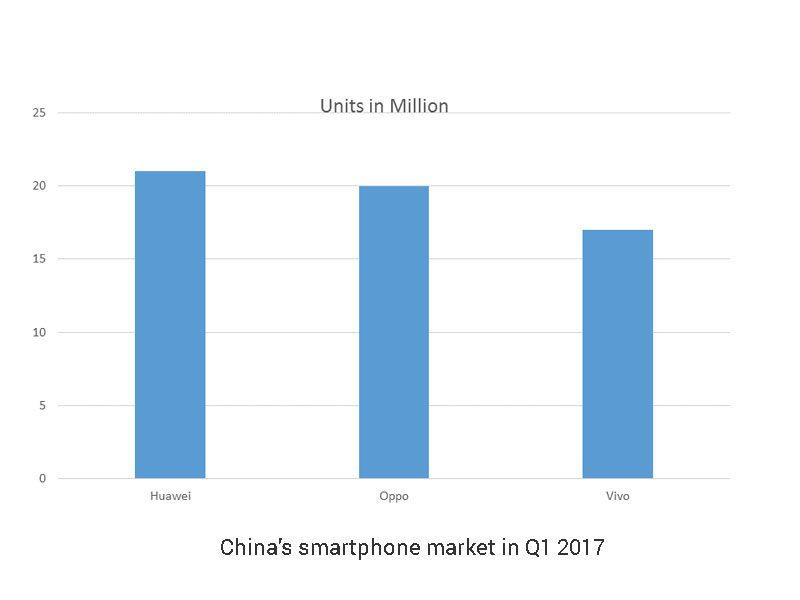 China's smartphone market in Q1 2017