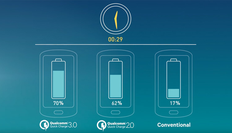 Qualcomm Quick Charge Technologies