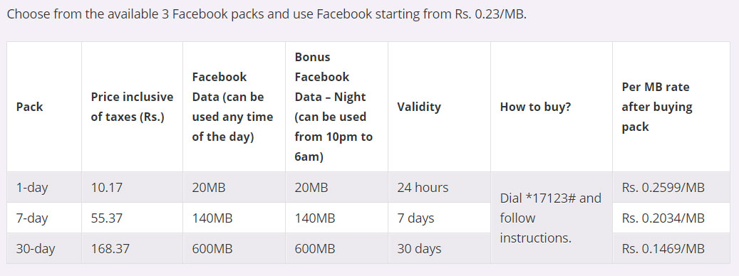 Ncell Facebook Packs