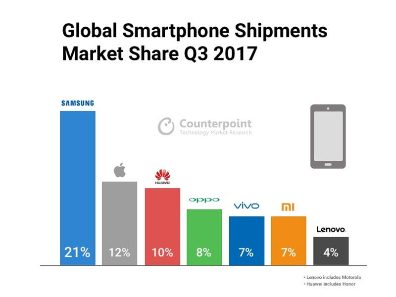 Global smartphone market Q3 2017 report from Counterpoint