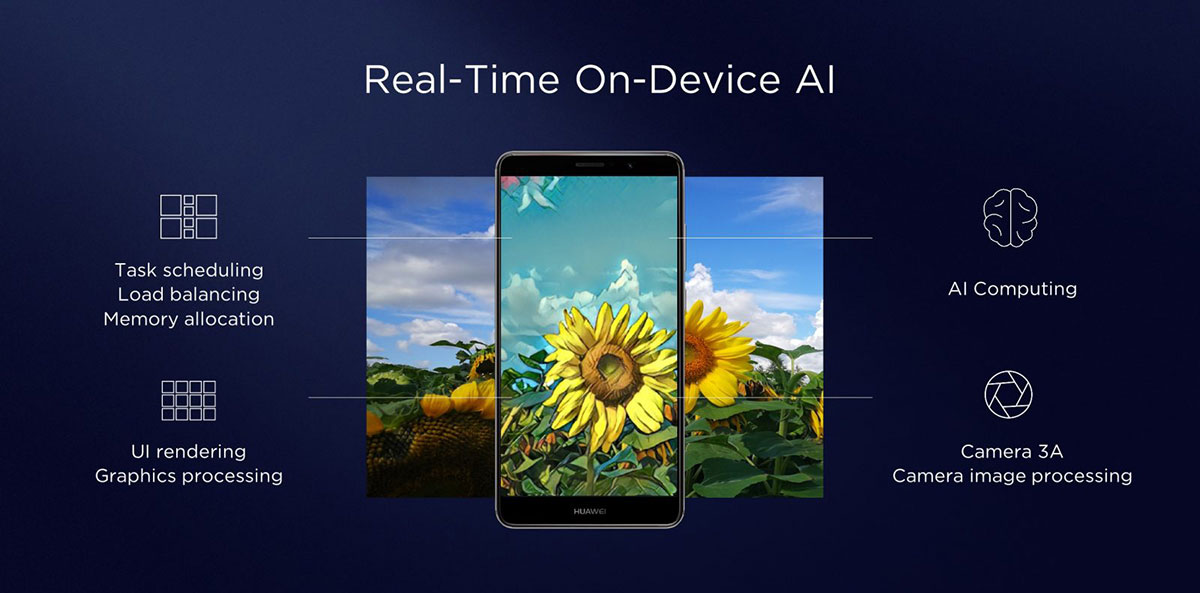 Real Time On-Device AI feature on Kirin 970