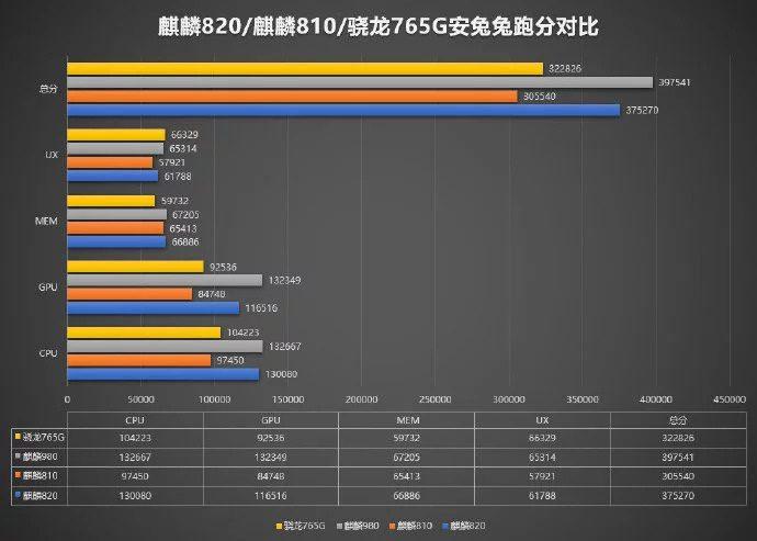 Antutu scores of Kirin 820 5G