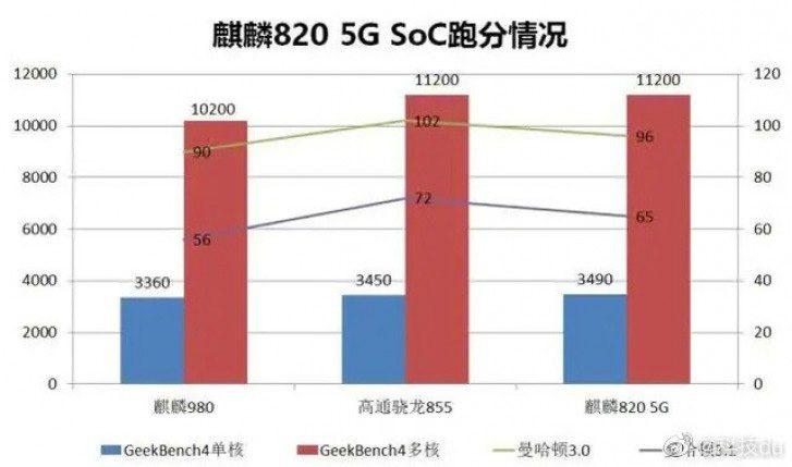Geekbench Score of Kirin 820 5G