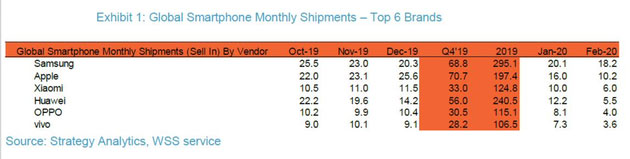 Global monthly smartphone shipment
