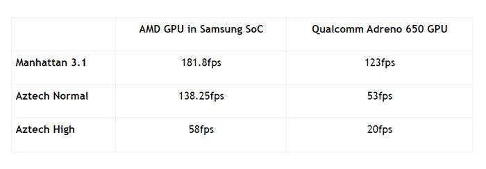 AMD GPU vs Qualcomm Adreno GPU