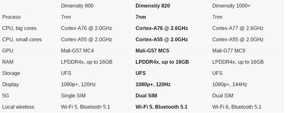 Mediatek Dimensity 820 specs