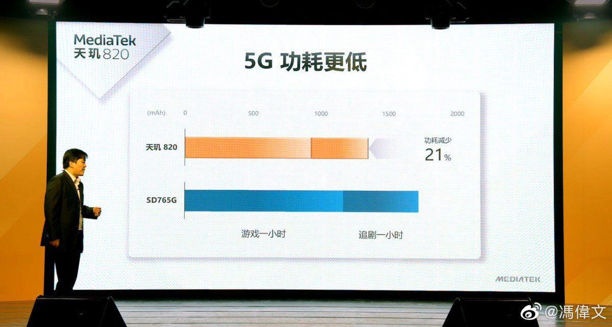 Dimensity 820 vs Snapdragon 765G
