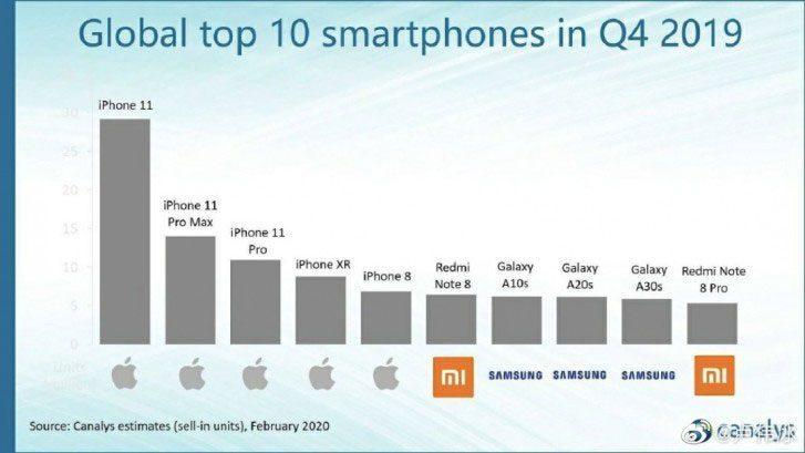 Global top 10 smartphones Q4 2019