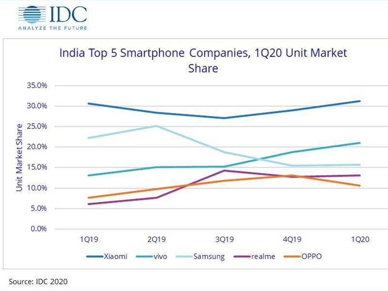 Top 5 Smartphone brands in India 2020