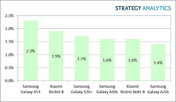 Best selling Android smartphones Q1 2020