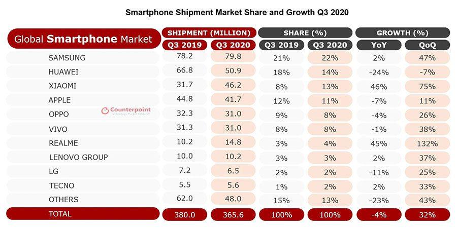 Top smartphone brands Q3 2020