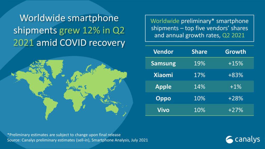 canalys q2 2021 smartphone